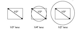 Kích thước cảm biến hình ảnh trong camera quan sát