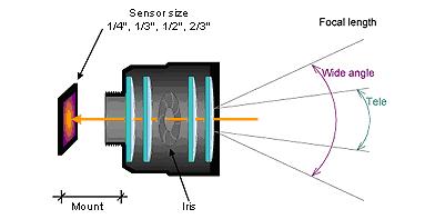 Khẩu độ ống kính