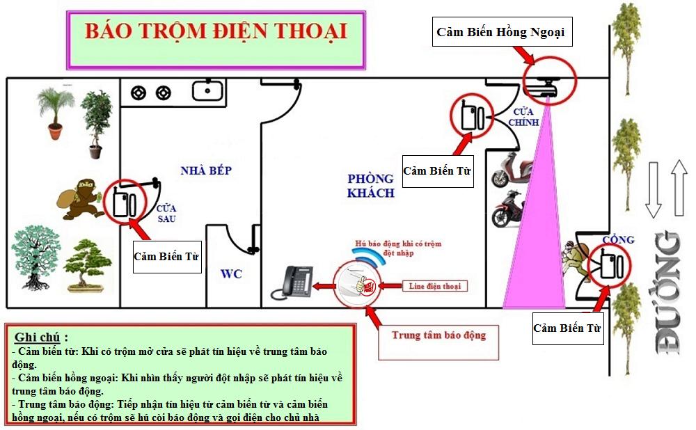 Lắp đặt báo động chống trộm tại Hải Phòng